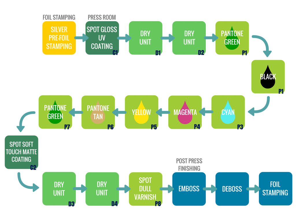 Casamigo Spirits Packaging Process Sequence